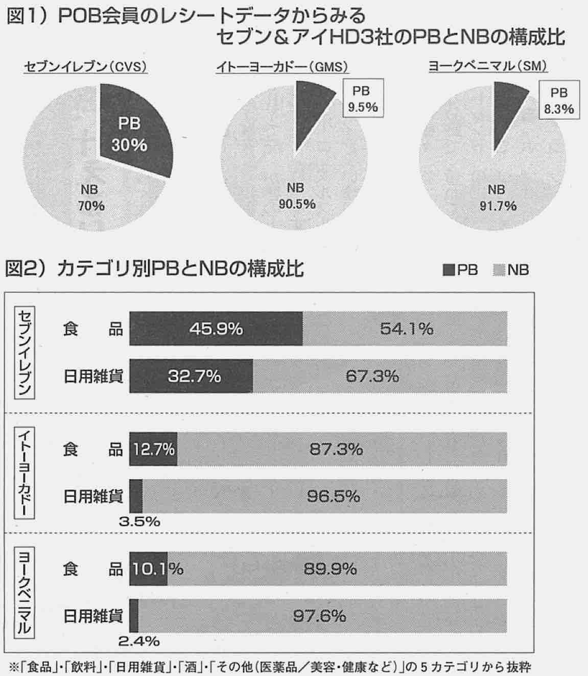 食品の50%をPB化するセブン-イレブン/セブン&アイ HD3社のPB・NB比較