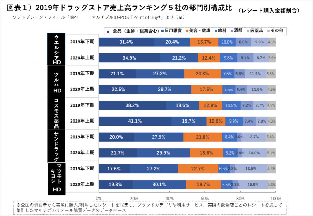 【user's VOICE】コロナ前後のドラッグストアの購買データ分析(前編)