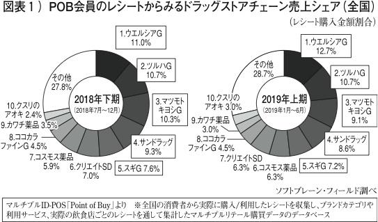 【user's VOICE】大手ドラッグストアの売り上げを分析(前編)