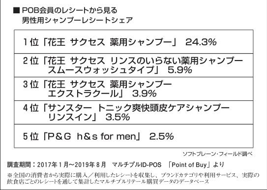 【user's VOICE】男性用シャンプーについて分析