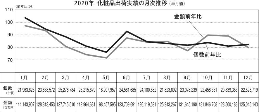 20年1−12月化粧品出荷統計