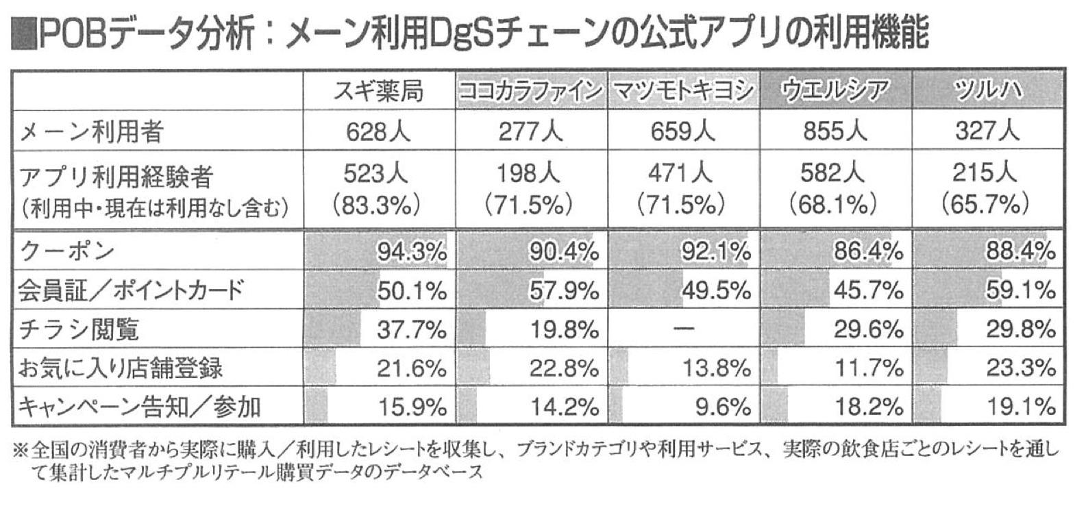 【user's VOICE】ドラッグストアのアプリ利用率を見る
