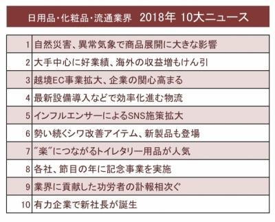 日用品・化粧品・流通業界【10大ニュース】|掲載企画コンテンツ